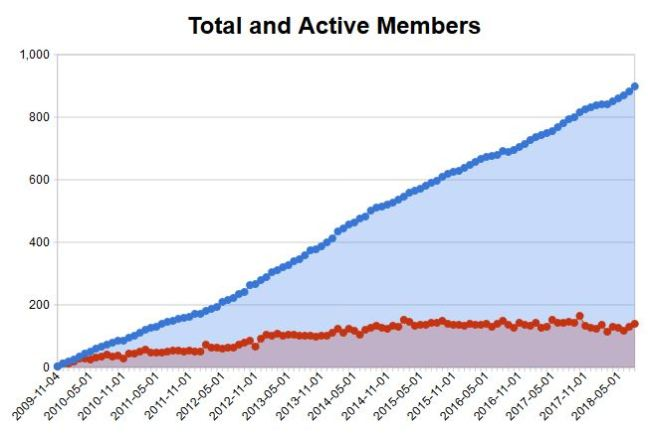 The membership rises, but the active member stays relatively constant